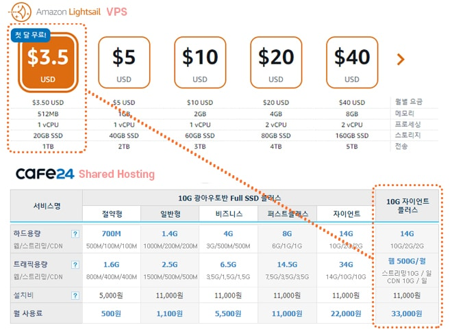 웹 호스팅 비교