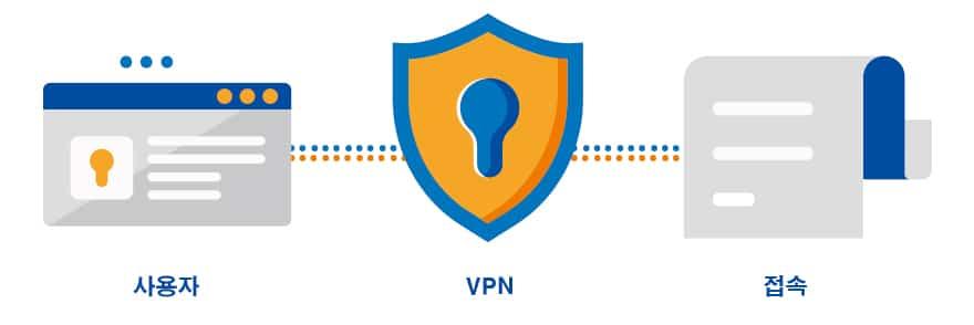 VPN 우회 프로그램