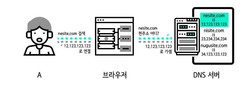 dns 서버 구조