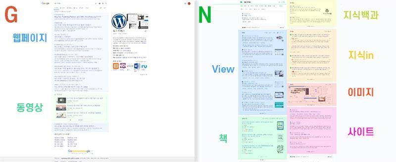 wordpress korea