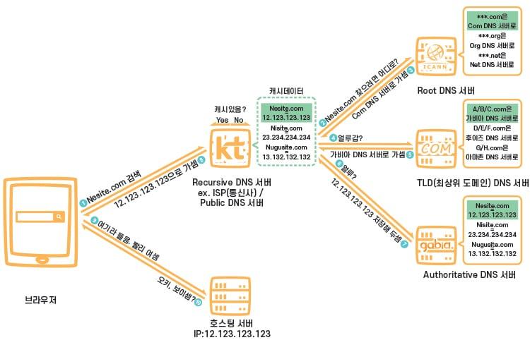 한국 DNS 서버 종류